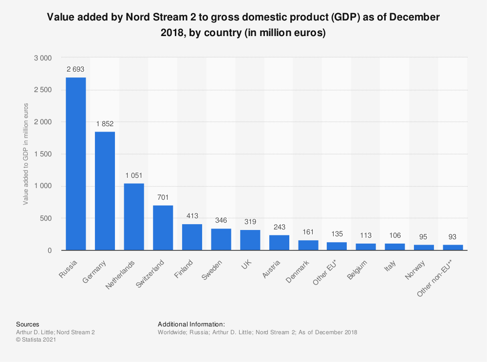 Statistic: Value added by Nord Stream 2 to gross domestic product (GDP) as of December 2018, by country* (in million euros)   Statista