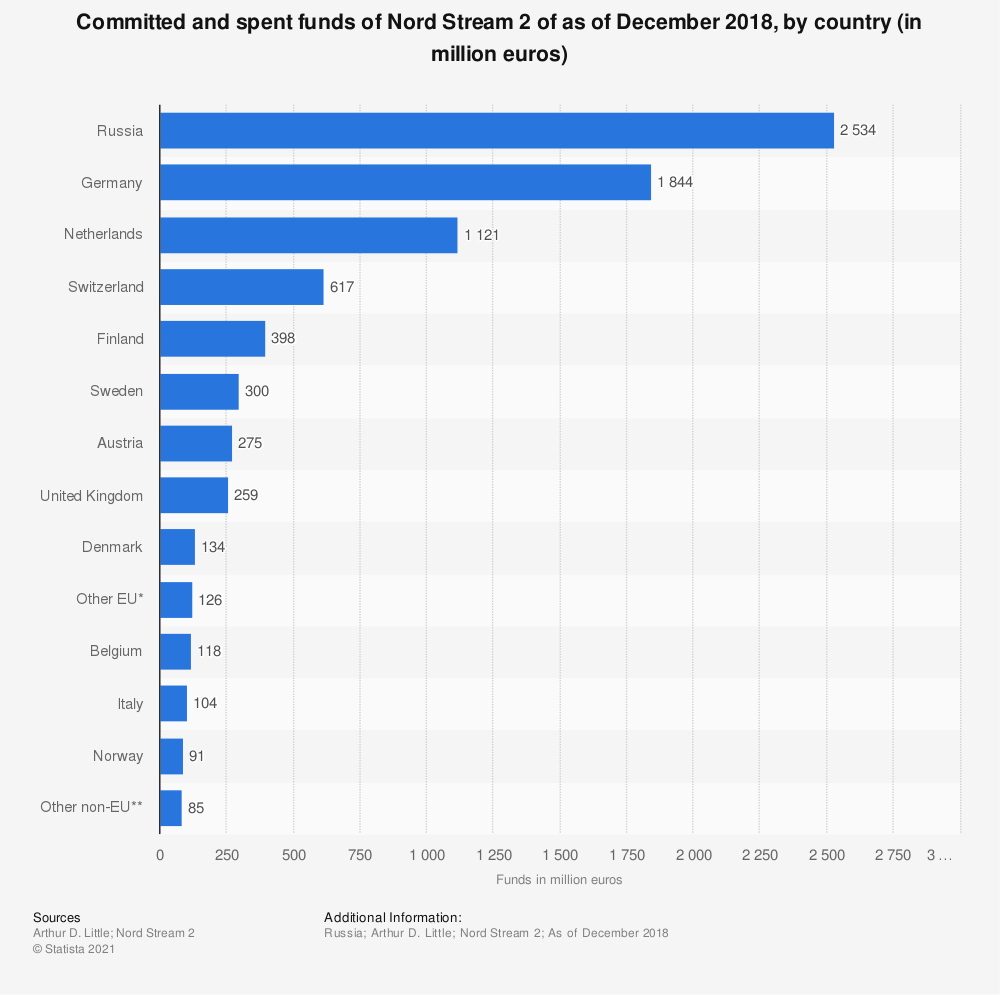 Statistic: Committed and spent funds of Nord Stream 2 of as of December 2018, by country (in million euros) | Statista