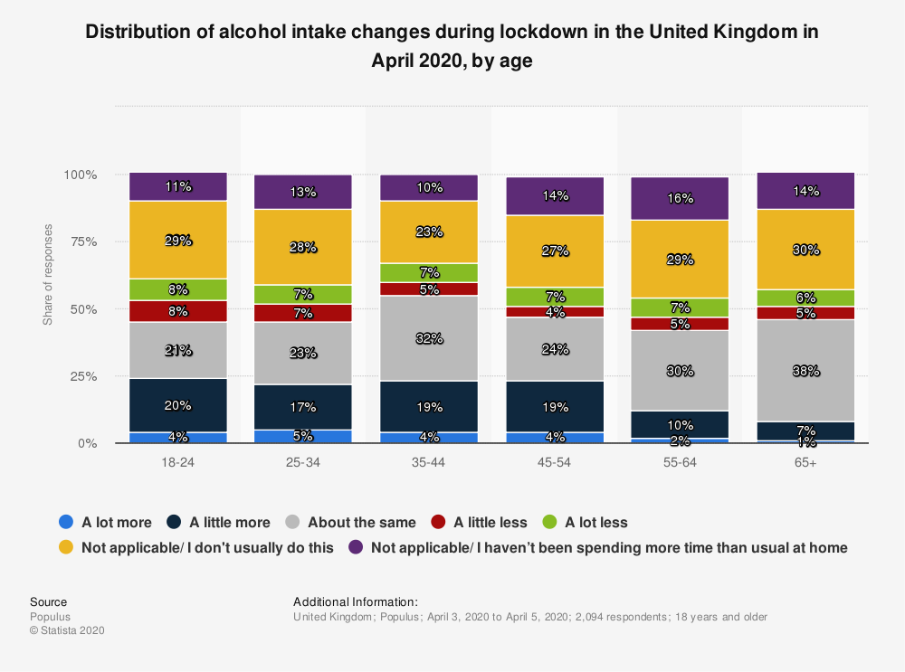 Statistic: Distribution of alcohol intake changes during lockdown in the United Kingdom in April 2020, by age | Statista