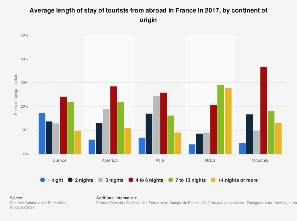 Statistic: Average length of stay of tourists from abroad in France in 2017, by continent of origin | Statista