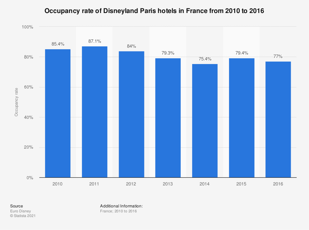 Statistic: Occupancy rate of Disneyland Paris hotels in France from 2010 to 2016   Statista