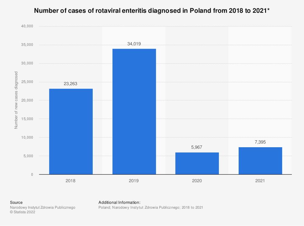 Statistic: Number of cases of rotaviral enteritis diagnosed in Poland from 2018 to 2020* | Statista
