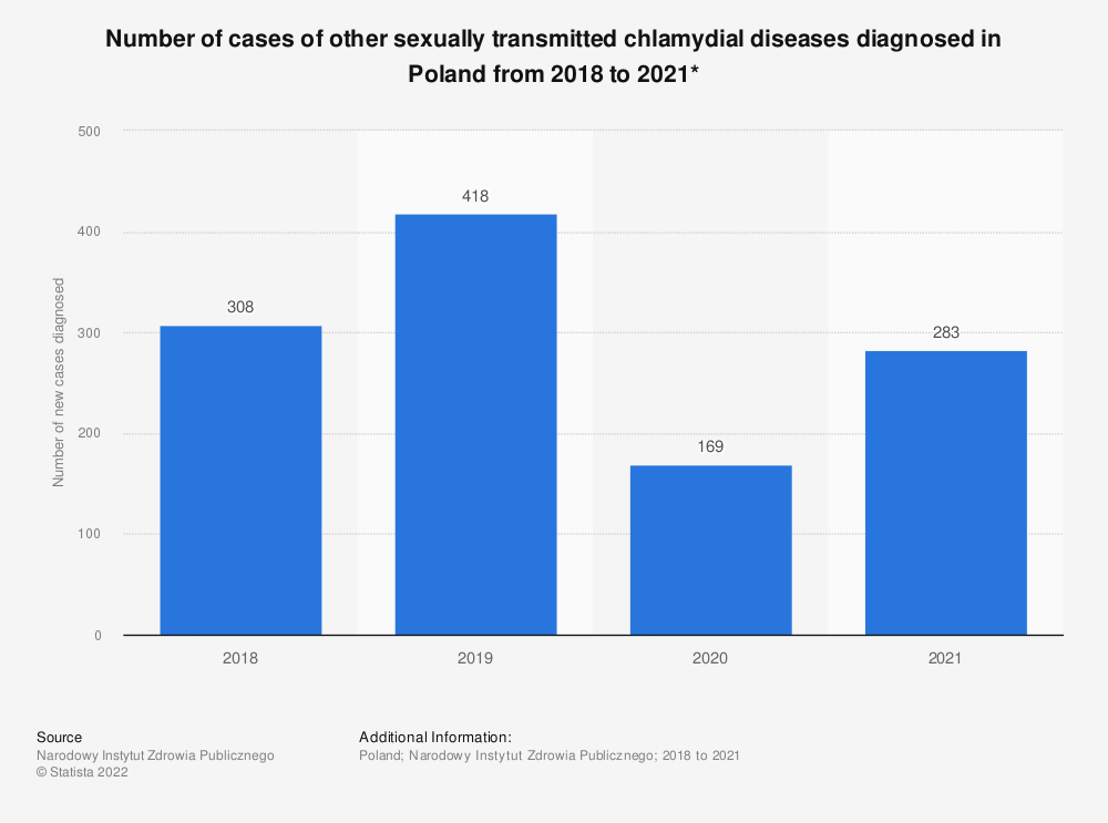 Statistic: Number of cases of other sexually transmitted chlamydial diseases diagnosed in Poland from 2018 to 2020*  | Statista