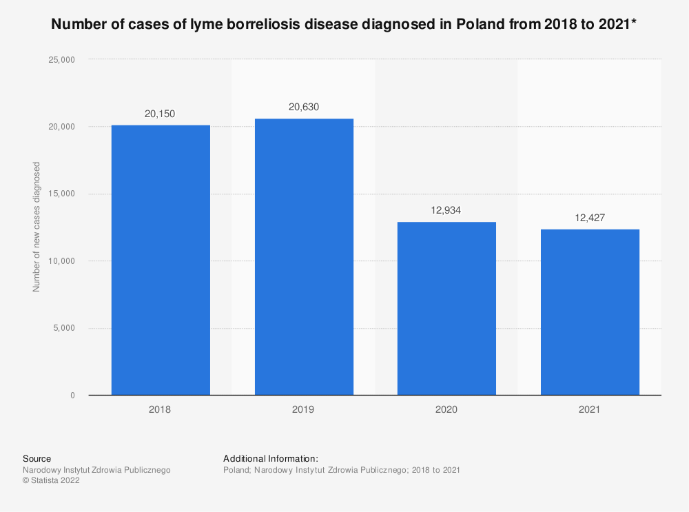 Statistic: Number of cases of lyme disease diagnosed in Poland from 2018 to 2020*    Statista