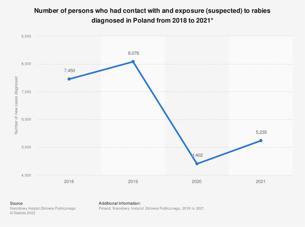 Statistic: Number of persons who had contact with and exposure (suspected) to rabies diagnosed in Poland from 2018 to 2020*  | Statista