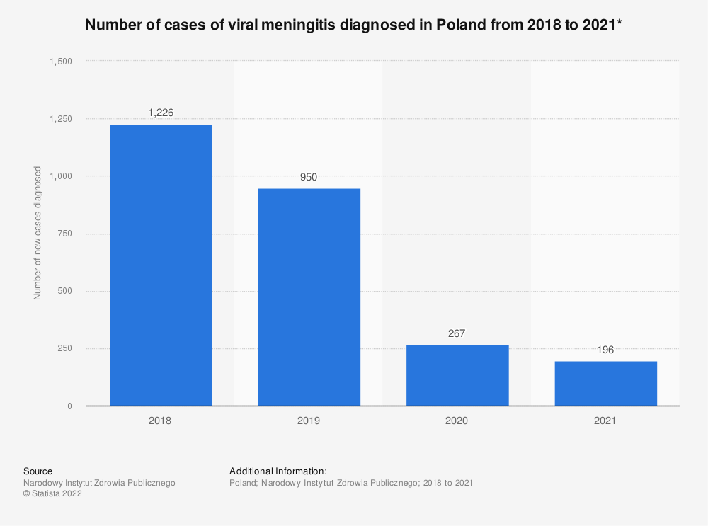 Statistic: Number of cases of viral meningitis diagnosed in Poland from 2018 to 2020*    Statista
