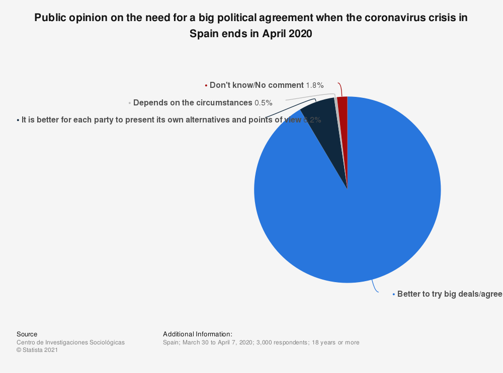 Statistic: Public opinion on the need for a big political agreement when the coronavirus crisis in Spain ends in April 2020 | Statista