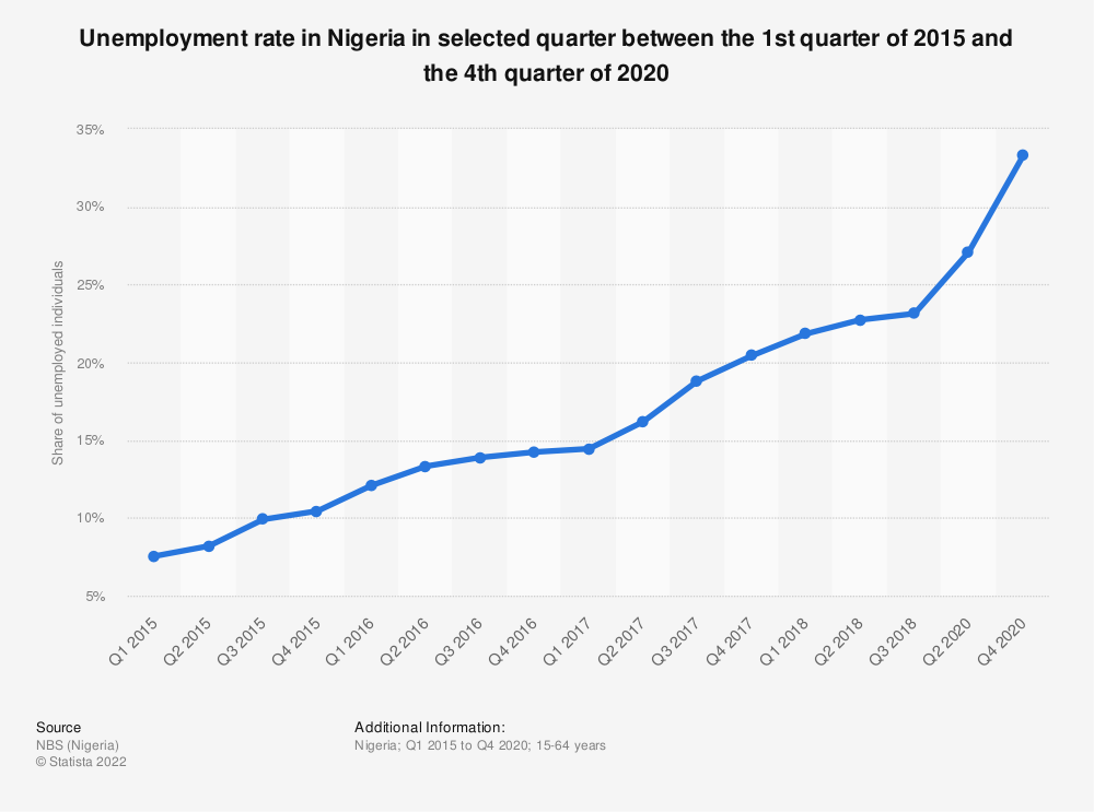 Statistic: Unemployment rate in Nigeria in selected quarter between the 1st quarter of 2015 and the 4th quarter of 2020 | Statista