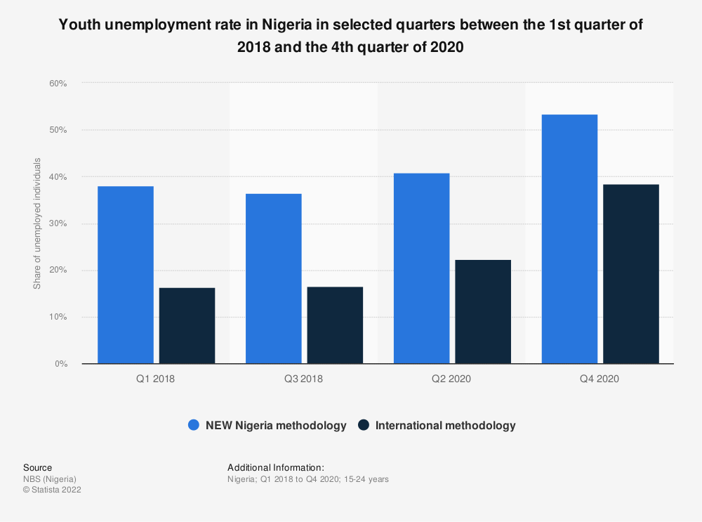 Statistic: Youth unemployment rate in Nigeria in selected quarters between the 1st quarter of 2018 and the 4th quarter of 2020 | Statista