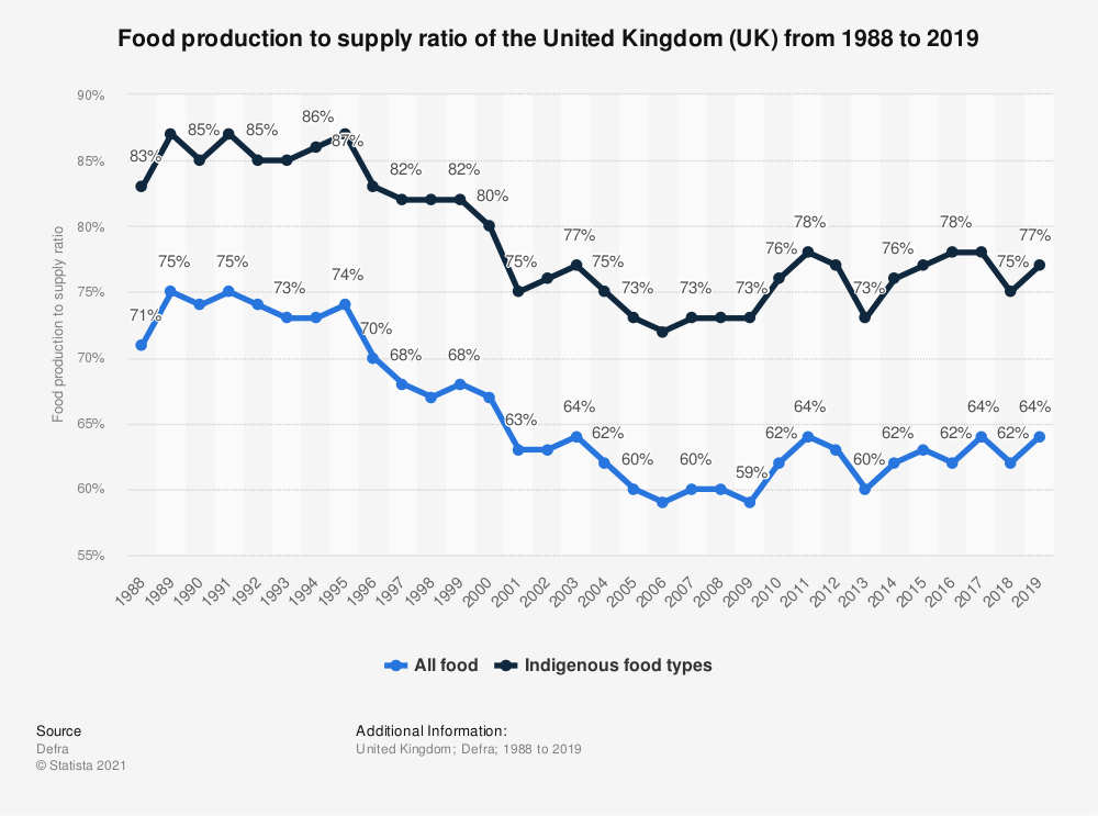 Statistic: Food production to supply ratio of the United Kingdom (UK) from 1988 to 2018   Statista