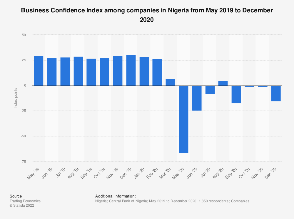 Statistic: Business Confidence Index among companies in Nigeria from May 2019 to December 2020 | Statista