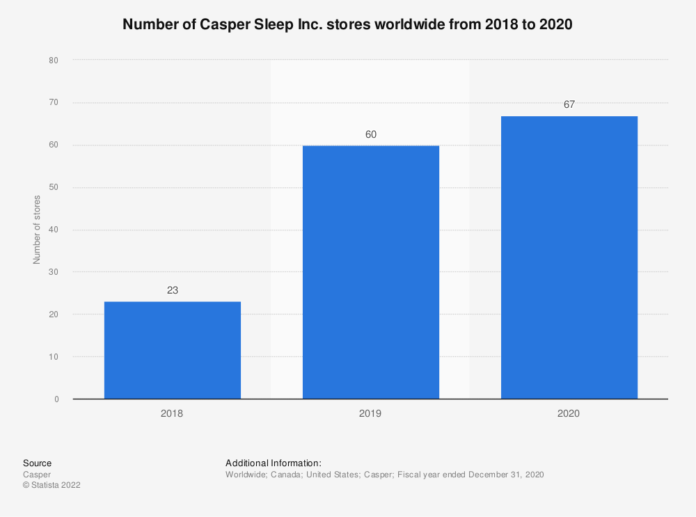Statistic: Number of Casper Sleep Inc. stores worldwide from 2018 to 2020 | Statista