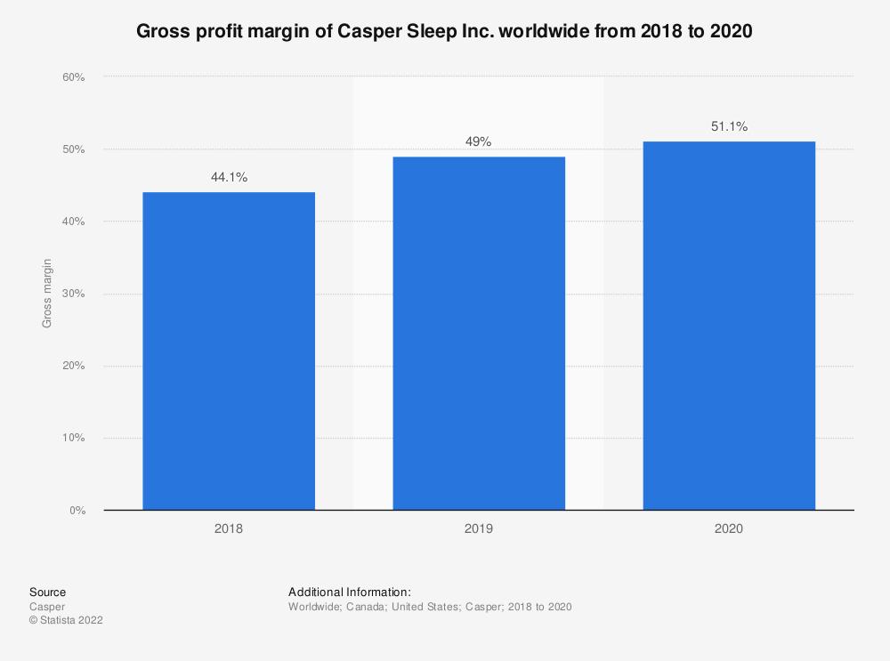 Statistic: Gross profit margin of Casper Sleep Inc. worldwide from 2018 to 2020 | Statista