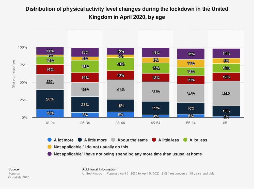 Statistic: Distribution of physical activity level changes during the lockdown in the United Kingdom in April 2020, by age | Statista