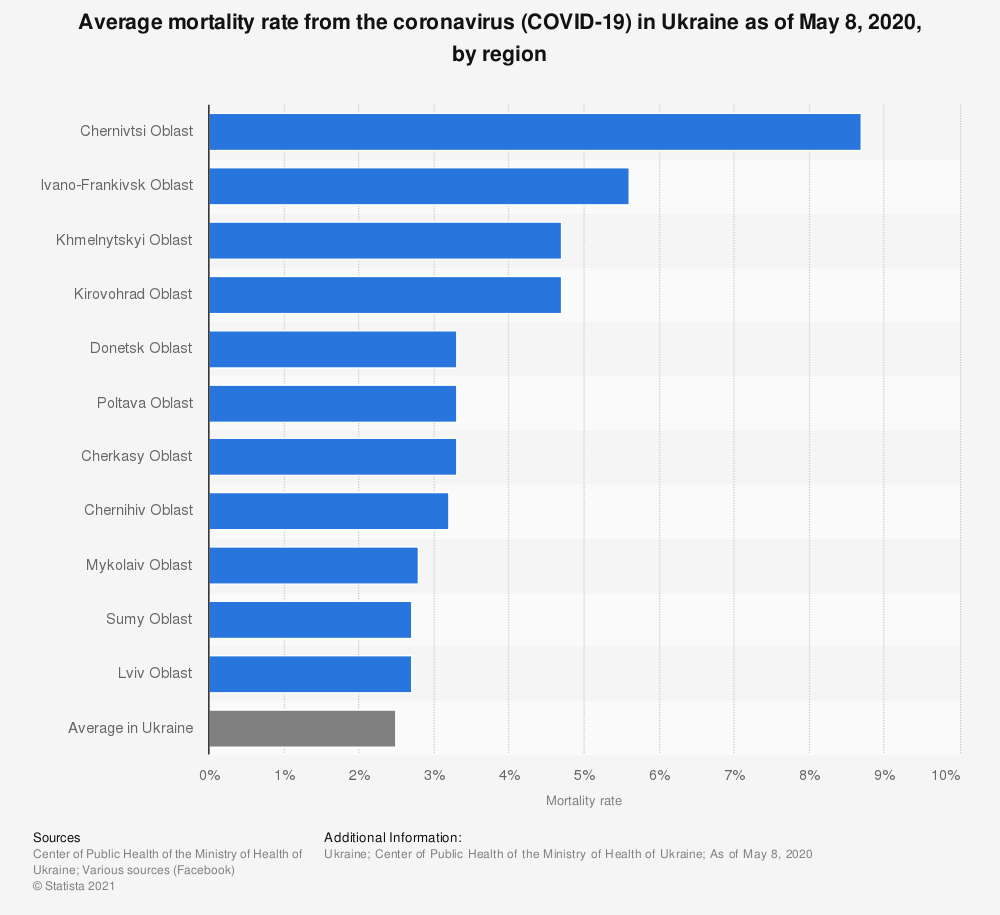 Statistic: Average mortality rate from the coronavirus (COVID-19) in Ukraine as of May 8, 2020, by region*   Statista