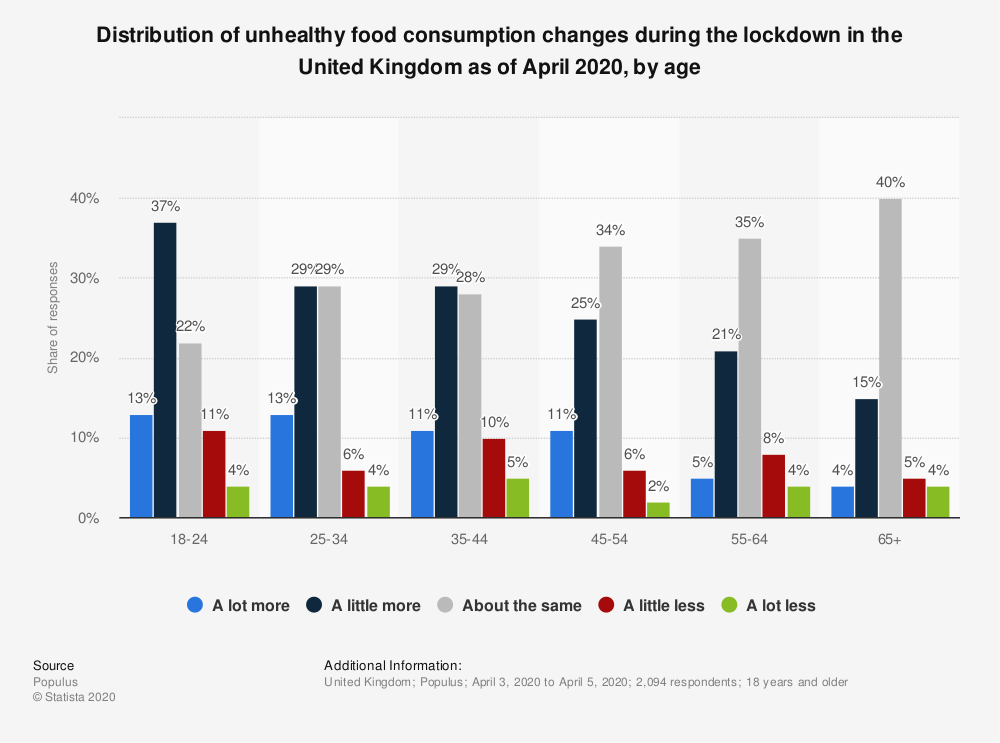 Statistic: Distribution of unhealthy food consumption changes during the lockdown in the United Kingdom as of April 2020, by age    Statista
