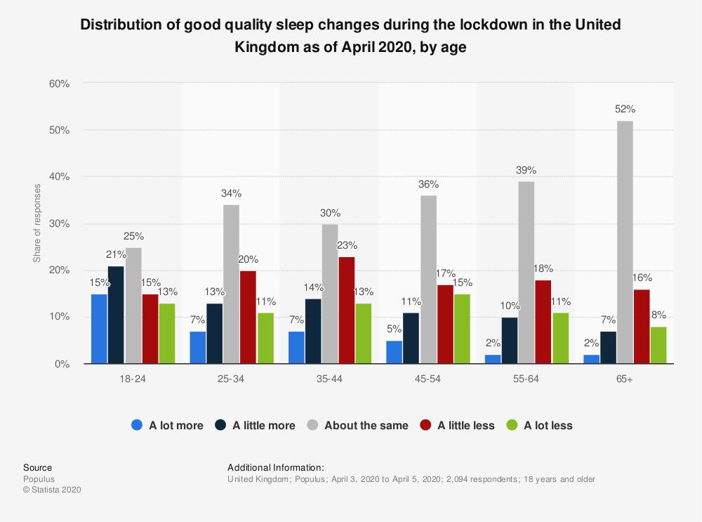 Statistic: Distribution of good quality sleep changes during the lockdown in the United Kingdom as of April 2020, by age   Statista