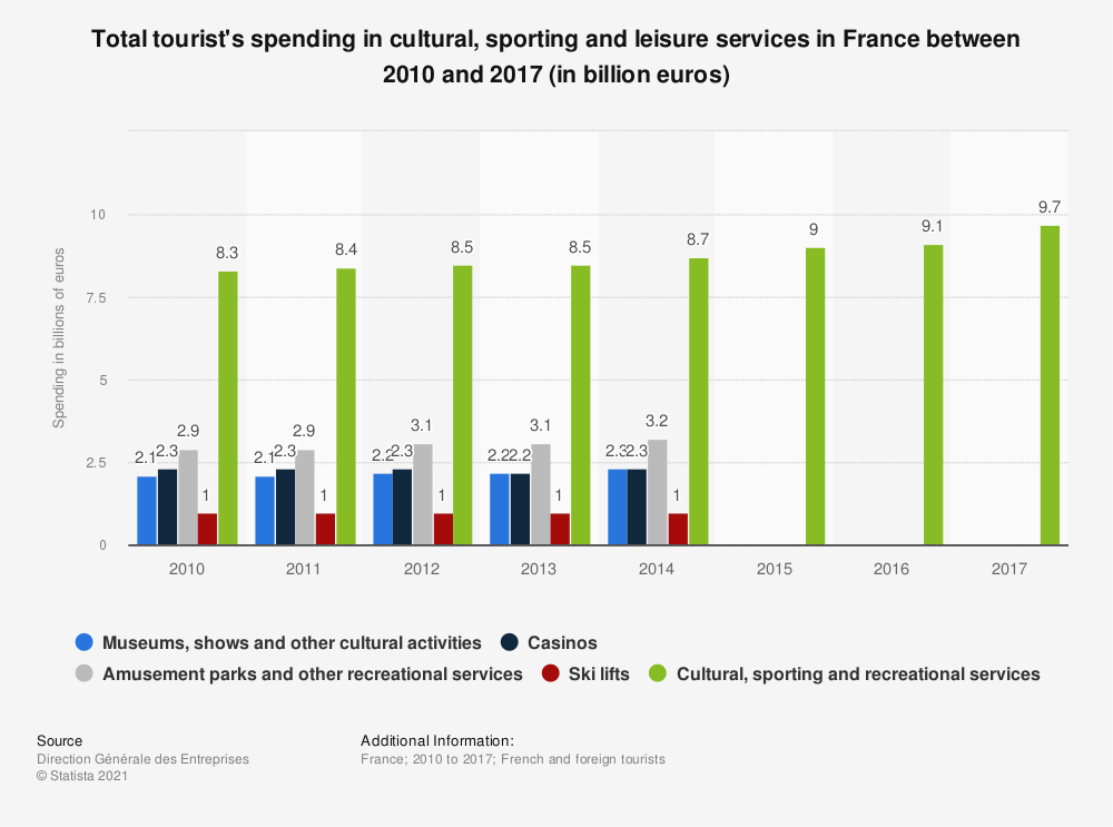 Statistic: Total tourist's spending in cultural, sporting and leisure services in France between 2010 and 2017 (in billion euros) | Statista