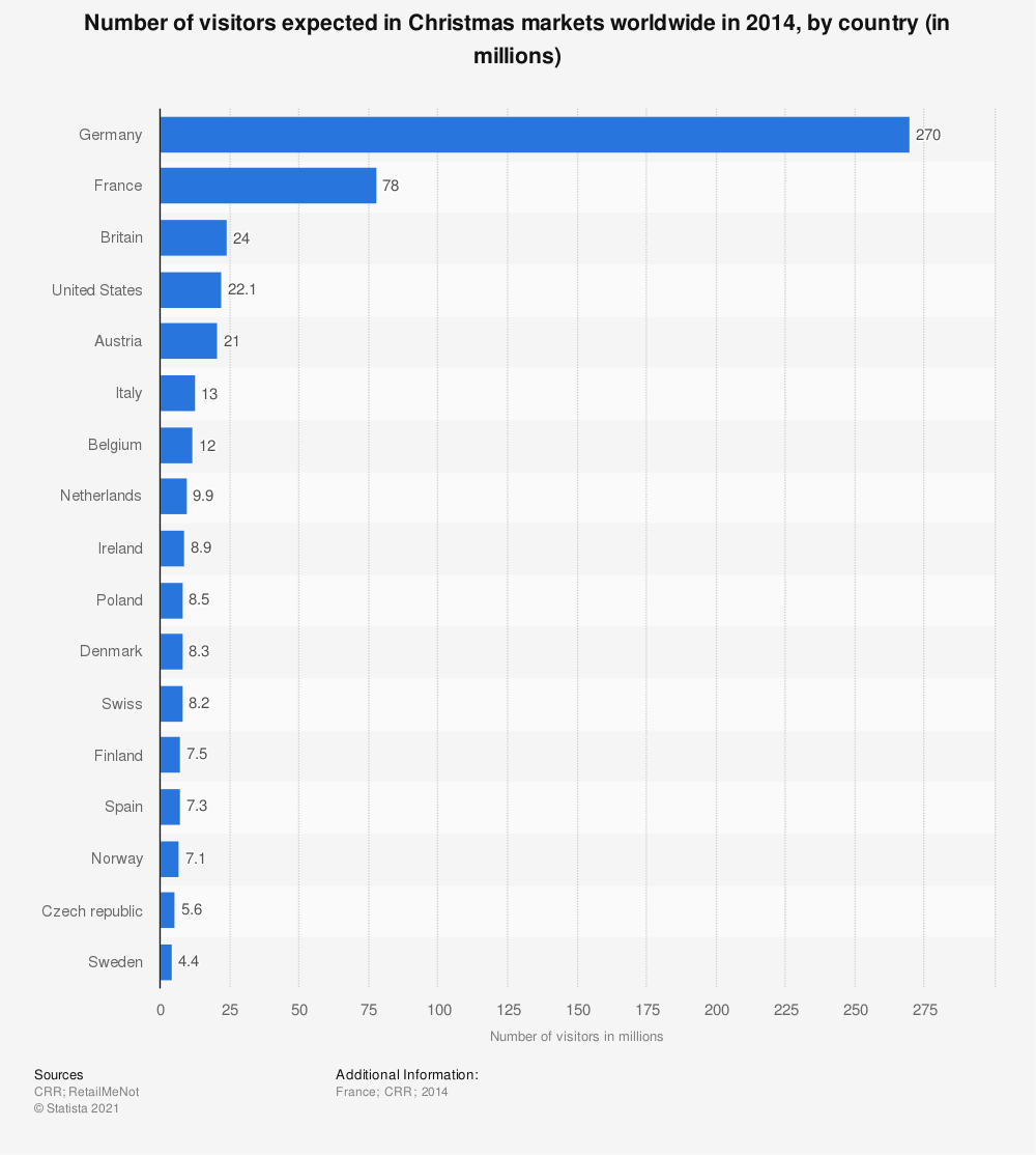 Statistic: Number of visitors expected in Christmas markets worldwide in 2014, by country (in millions) | Statista