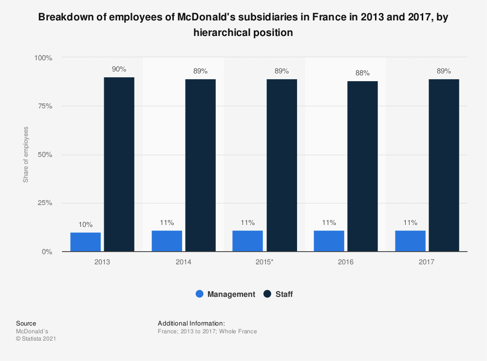 Statistic: Breakdown of employees of McDonald's subsidiaries in France in 2013 and 2017, by hierarchical position   Statista