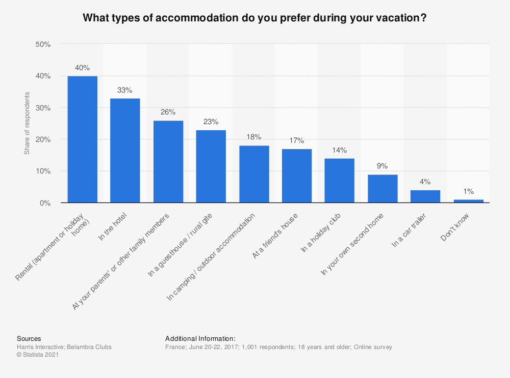 Statistic: What types of accommodation do you prefer during your vacation?   Statista