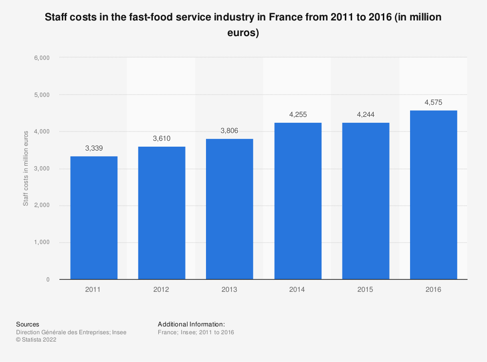 Statistic: Staff costs in the fast food sector in France between 2011 and 2016 (in millions of euros) | Statista