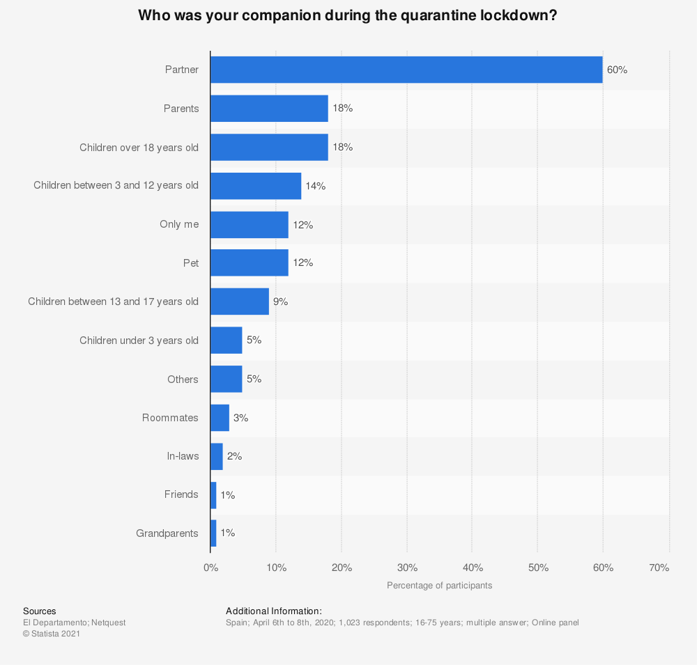 Statistic: Who was your companion during the quarantine lockdown?   Statista