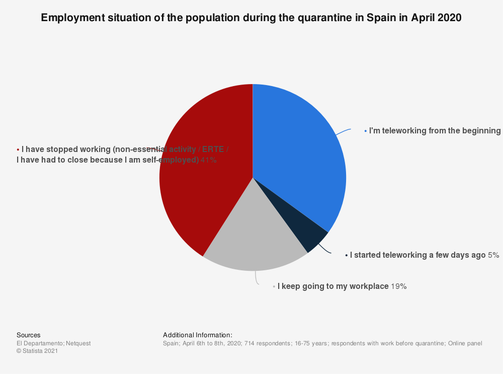 Statistic: Employment situation of the population during the quarantine in Spain in April 2020 | Statista