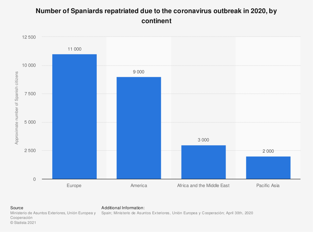 Statistic: Number of Spaniards repatriated due to the coronavirus outbreak in 2020, by continent | Statista