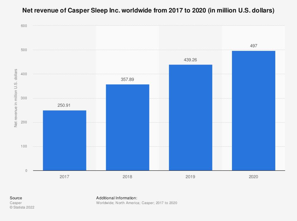 Statistic: Net revenue of Casper Sleep Inc. worldwide from 2017 to 2020 (in million U.S. dollars)   Statista