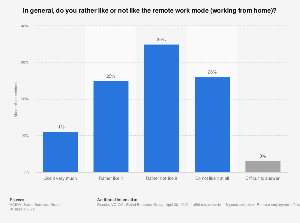 Statistic: In general, do you rather like or not like the remote work regime (working from home)?* | Statista