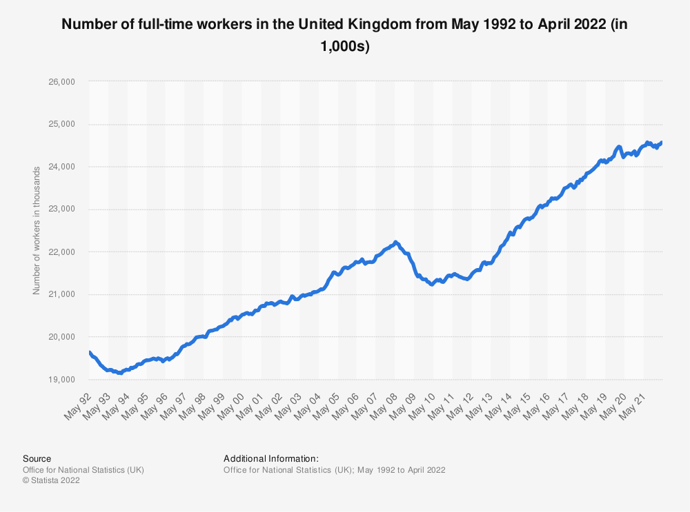 Statistic: Number of full-time workers in the United Kingdom from from May 1992 to December 2020 (in 1,000s) | Statista