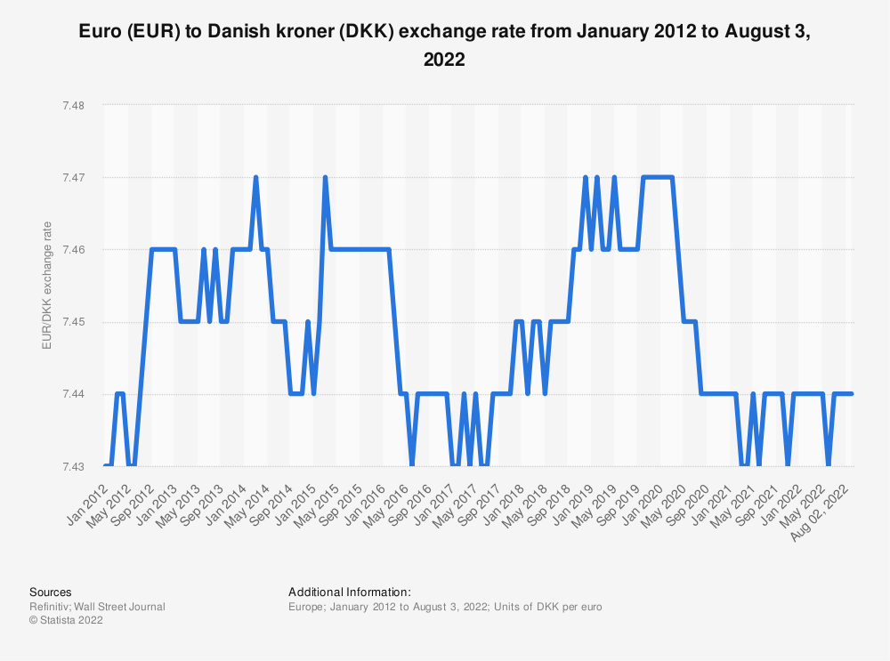 Statistic: Average monthly exchange rate of 100 euros (EUR) to Danish kroner (DKK) from May 2018 to April 2020  | Statista