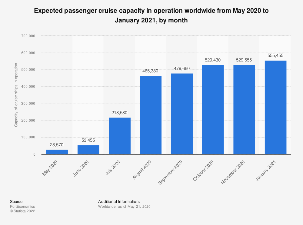Statistic: Expected passenger cruise capacity in operation worldwide from May 2020 to January 2021, by month  | Statista