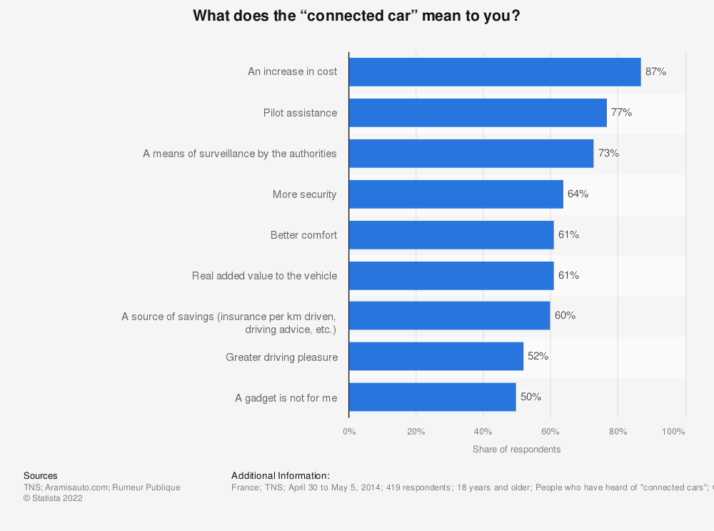 """Statistic: What does the """"connected car"""" mean to you? 