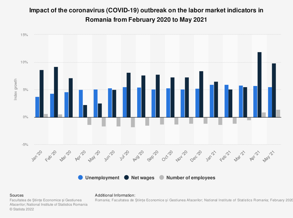 Statistic: Impact of the coronavirus (COVID-19) outbreak on the labor market indicators in Romania from February 2020 to May 2021 | Statista