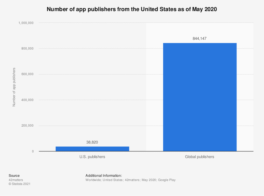 Statistic: Number of app publishers from the United States as of May 2020   Statista