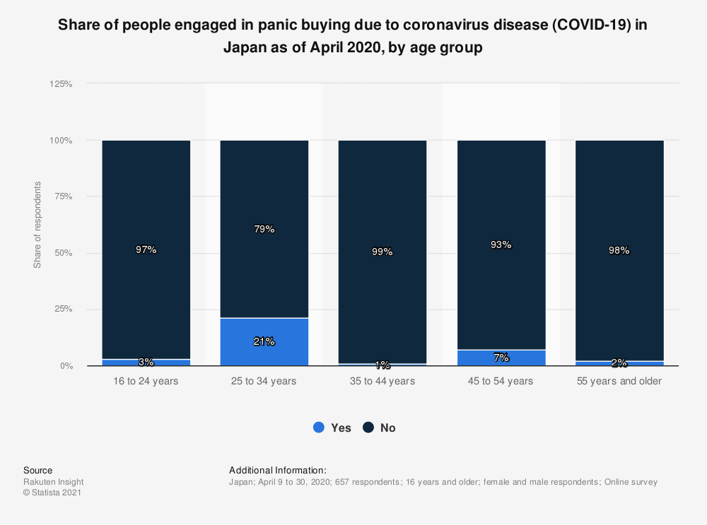 Statistic: Share of people engaged in panic buying due to coronavirus disease (COVID-19) in Japan as of April 2020, by age group   Statista