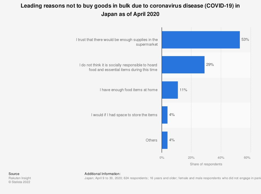Statistic: Leading reasons not to buy goods in bulk due to coronavirus disease (COVID-19) in Japan as of April 2020   Statista