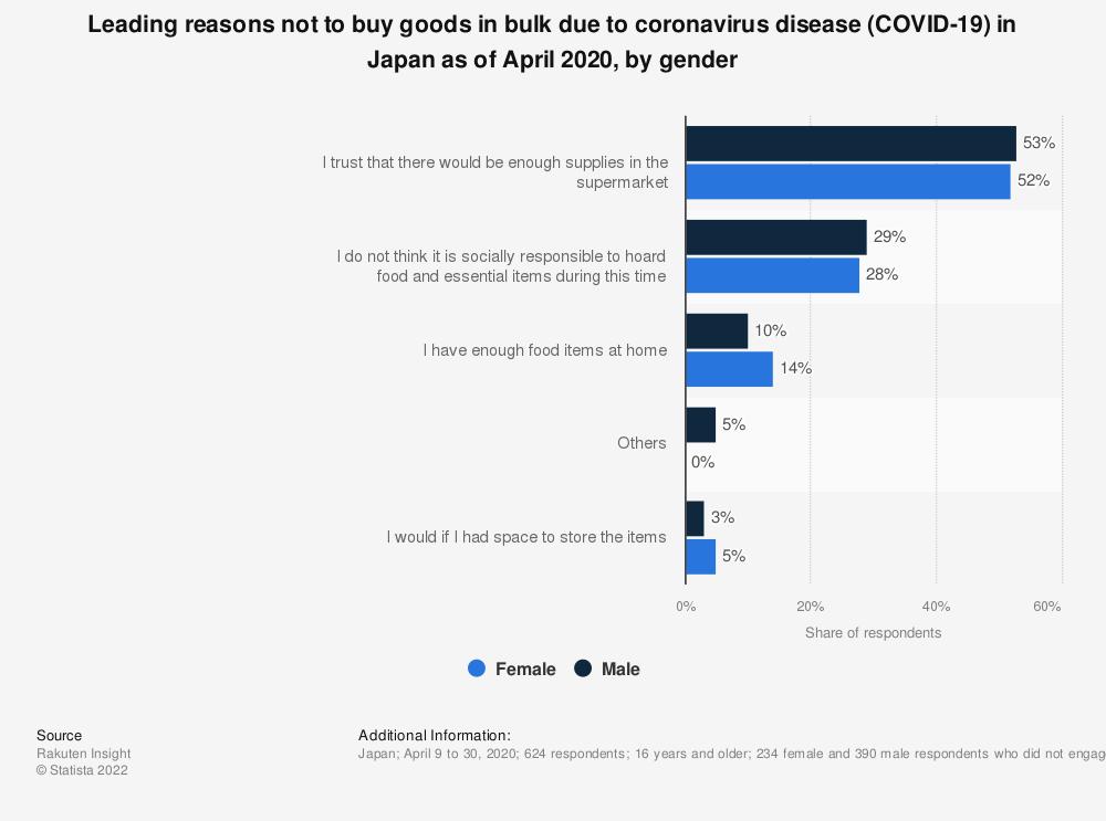 Statistic: Leading reasons not to buy goods in bulk due to coronavirus disease (COVID-19) in Japan as of April 2020, by gender   Statista