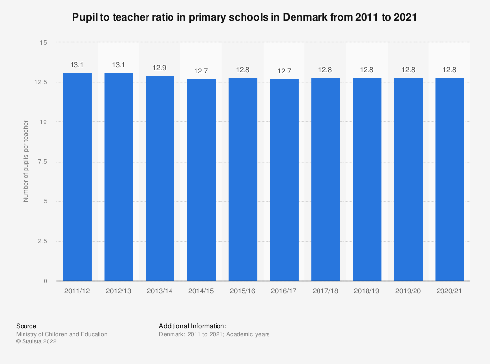 Statistic: Pupil to teacher ratio in primary schools in Denmark from 2009 to 2019 | Statista
