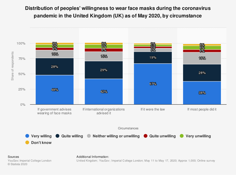 Statistic: Distribution of peoples' willingness to wear face masks during the coronavirus pandemic in the United Kingdom (UK) as of May 2020, by circumstance   Statista