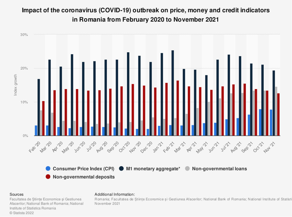 Statistic: Impact of the coronavirus (COVID-19) outbreak on price, money and credit indicators in Romania from October 2019 to August 2020 | Statista