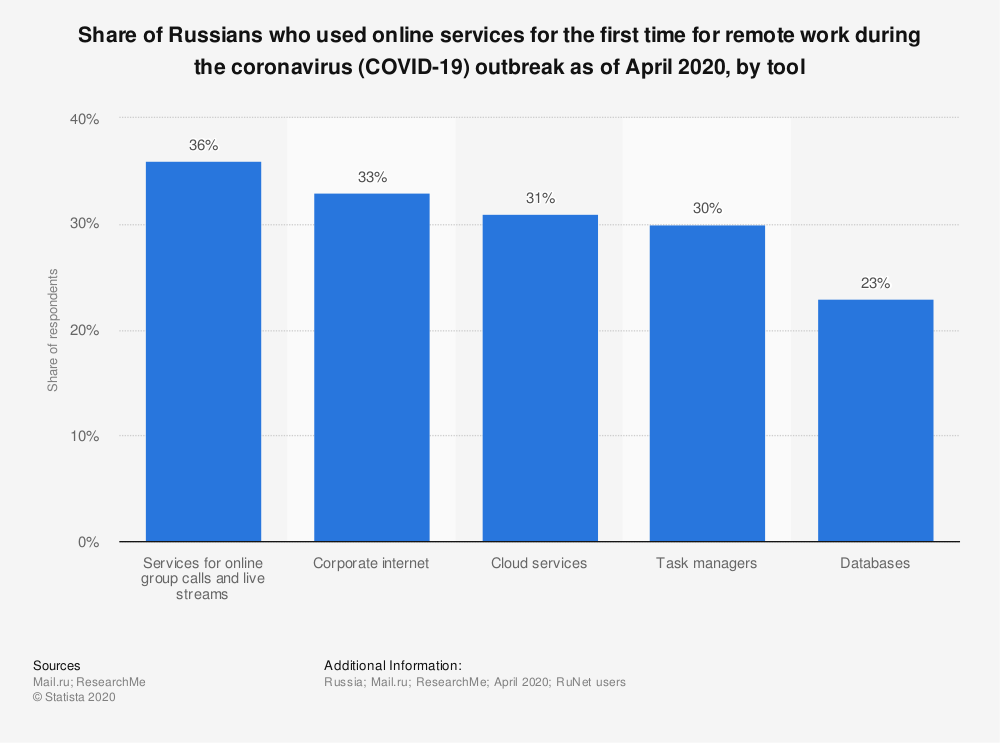 Statistic: Share of Russians who used online services for the first time for remote work during the coronavirus (COVID-19) outbreak as of April 2020, by tool | Statista
