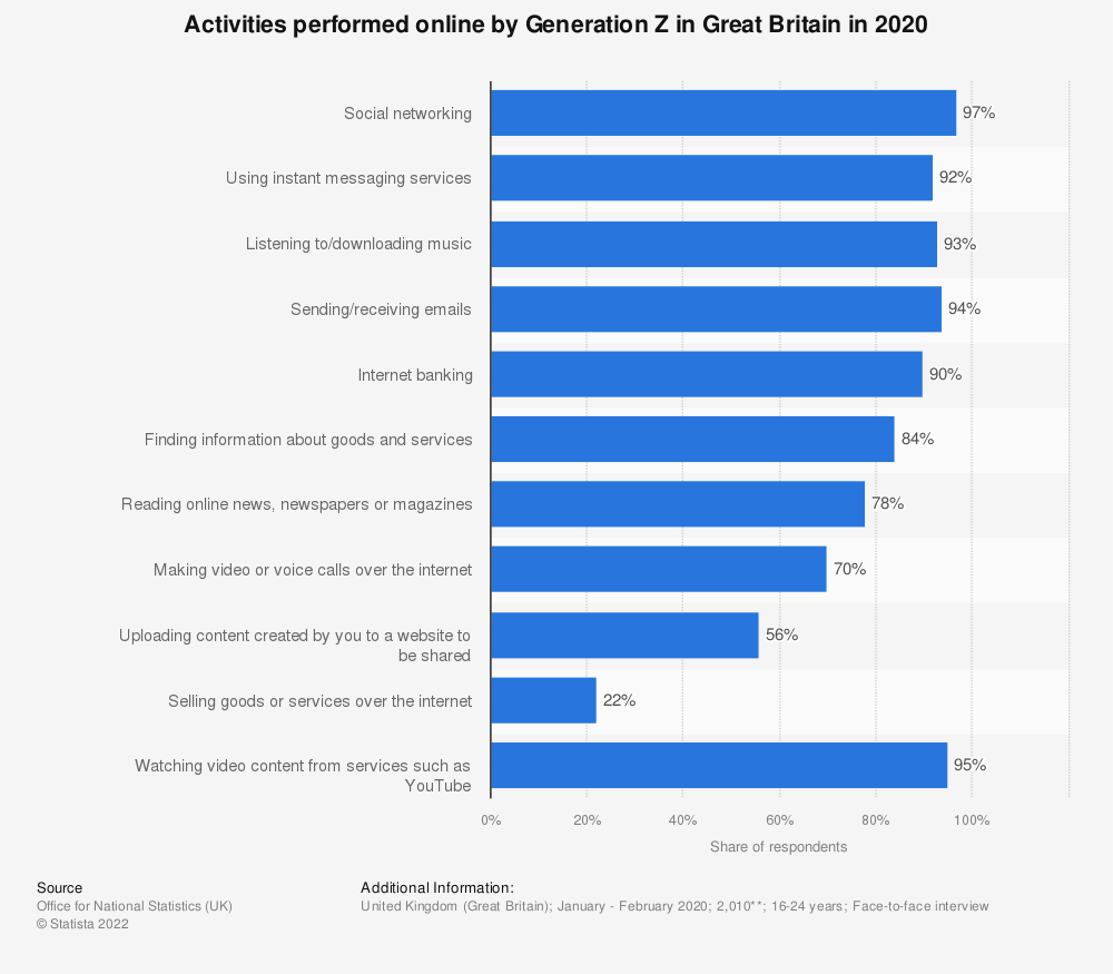 Statistic: Activities performed online by Generation Z in Great Britain in 2020 | Statista