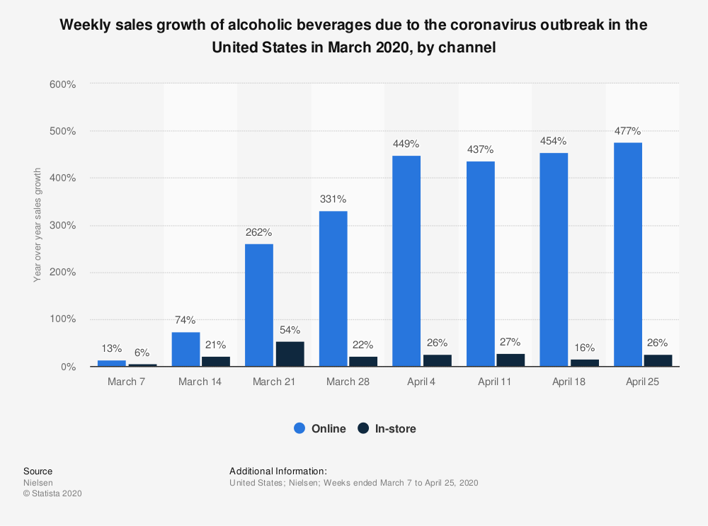 Statistic: Weekly sales growth of alcoholic beverages due to the coronavirus outbreak in the United States in March 2020, by channel | Statista