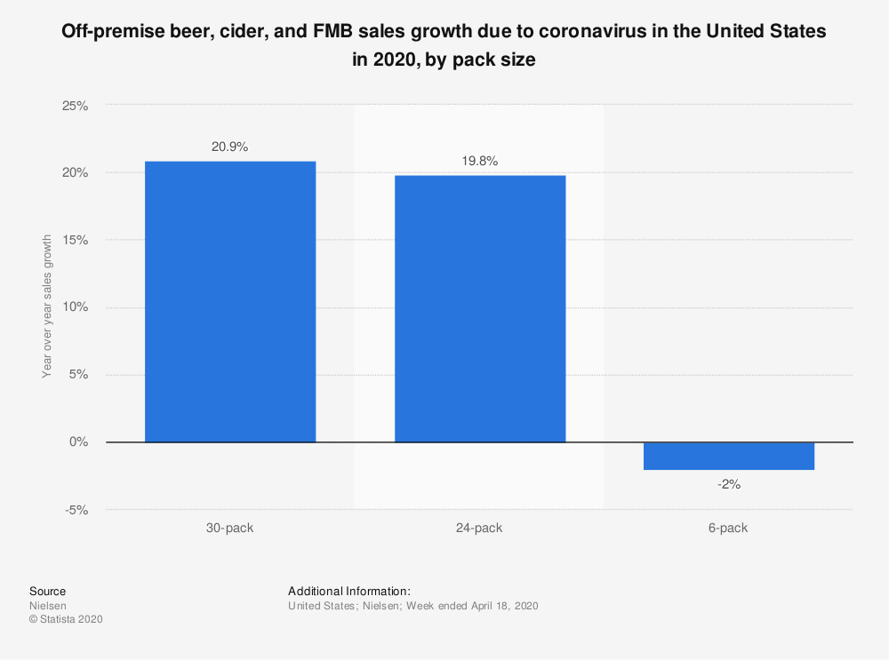Statistic: Off-premise beer, cider, and FMB sales growth due to coronavirus in the United States in 2020, by pack size | Statista