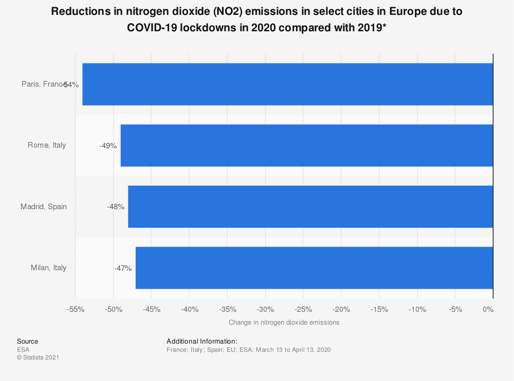 Statistic: Reductions in nitrogen dioxide (NO2) emissions in select cities in Europe due to COVID-19 lockdowns in 2020 compared with 2019* | Statista