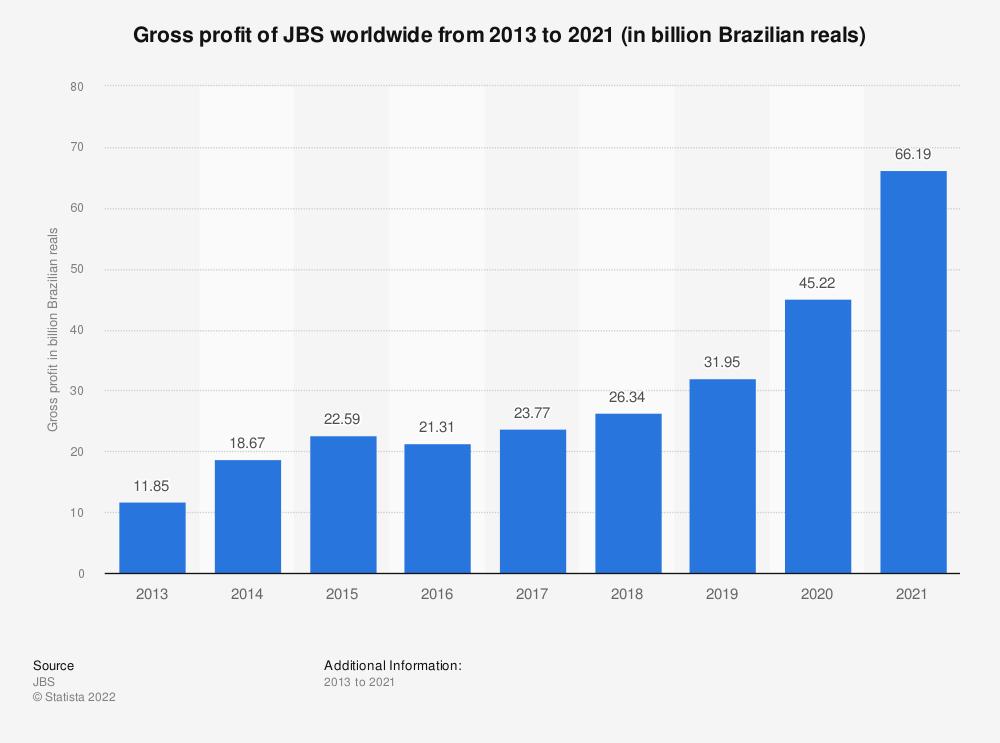 Statistic: Gross profit of JBS worldwide from 2013 to 2019 (in billion Brazilian reals) | Statista