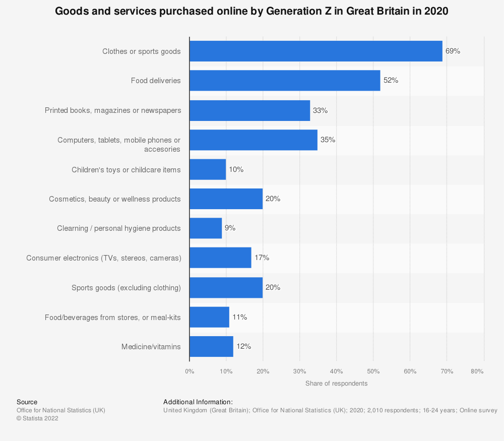 Statistic: Goods and services purchased online by Generation Z in Great Britain in 2020 | Statista